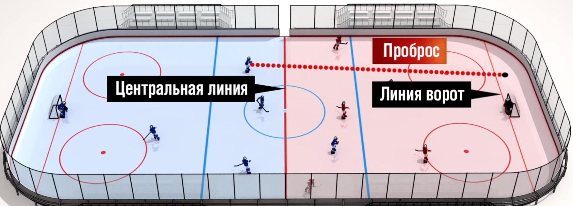 Что такое Айсинг в хоккее
